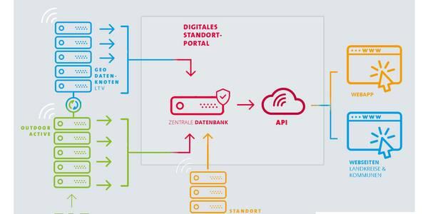 Digitale Datenbank